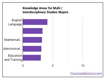 Important Knowledge Areas for Multi / Interdisciplinary Studies Majors