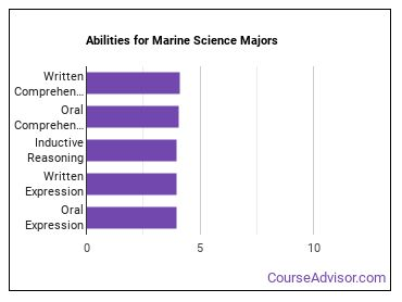 Important Abilities for marine science Majors