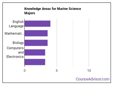 Important Knowledge Areas for Marine Science Majors
