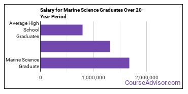marine science salary compared to typical high school and college graduates over a 20 year period