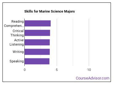 Important Skills for Marine Science Majors