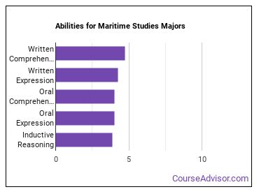 Important Abilities for maritime studies Majors