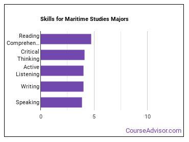 Important Skills for Maritime Studies Majors