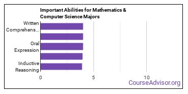 Important Abilities for math and compsci Majors