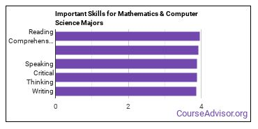 Important Skills for Mathematics & Computer Science Majors