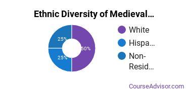 Medieval Studies Majors in CA Ethnic Diversity Statistics
