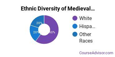 Medieval Studies Majors in IA Ethnic Diversity Statistics