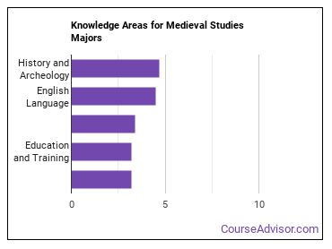 Important Knowledge Areas for Medieval Studies Majors