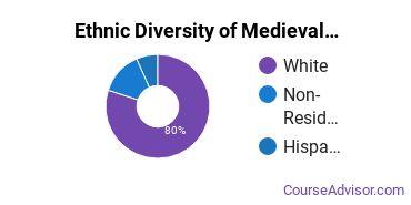 Medieval Studies Majors in NY Ethnic Diversity Statistics