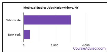 Medieval Studies Jobs Nationwide vs. NY