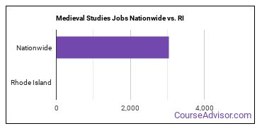 Medieval Studies Jobs Nationwide vs. RI