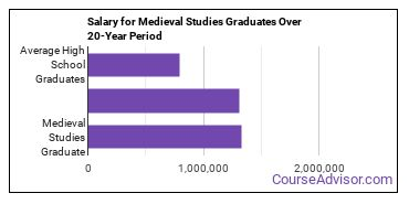 medieval studies salary compared to typical high school and college graduates over a 20 year period
