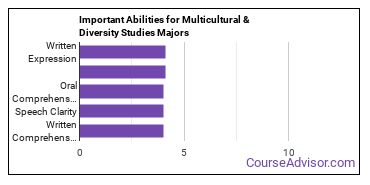 Important Abilities for multiculturalism Majors