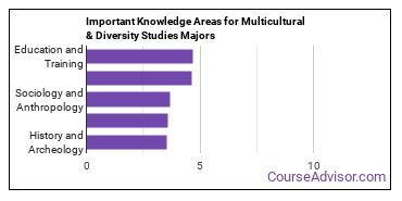Important Knowledge Areas for Multicultural & Diversity Studies Majors