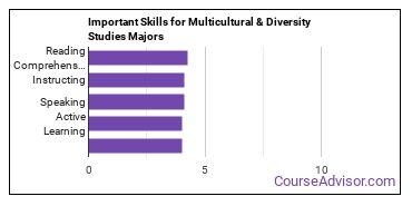 Important Skills for Multicultural & Diversity Studies Majors