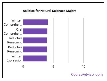 Important Abilities for natural sciences Majors
