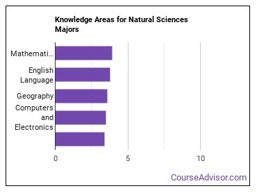Important Knowledge Areas for Natural Sciences Majors