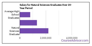 natural sciences salary compared to typical high school and college graduates over a 20 year period