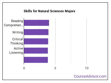 Important Skills for Natural Sciences Majors