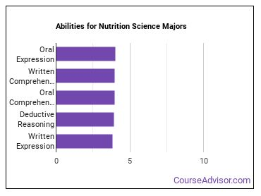 Important Abilities for nutrition science Majors
