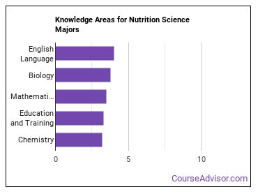 Important Knowledge Areas for Nutrition Science Majors