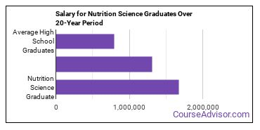 nutrition science salary compared to typical high school and college graduates over a 20 year period