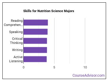 Important Skills for Nutrition Science Majors