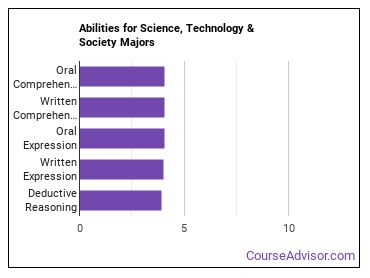 Important Abilities for science, tech and society Majors