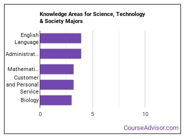 Important Knowledge Areas for Science, Technology & Society Majors