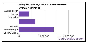 science, technology and society salary compared to typical high school and college graduates over a 20 year period