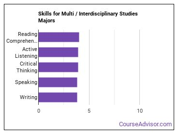 Important Skills for Multi / Interdisciplinary Studies Majors