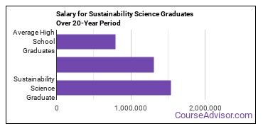 sustainability science salary compared to typical high school and college graduates over a 20 year period