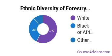 Forestry Majors in LA Ethnic Diversity Statistics