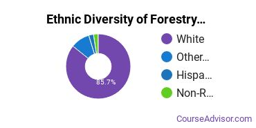 Forestry Majors in TX Ethnic Diversity Statistics