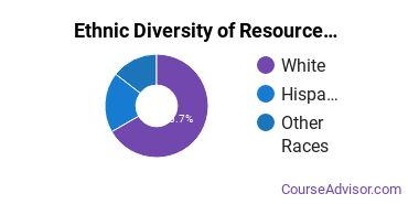 Natural Resource Management Majors in CA Ethnic Diversity Statistics