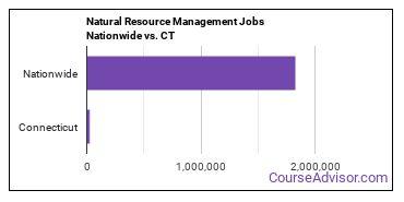 Natural Resource Management Jobs Nationwide vs. CT