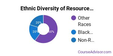 Natural Resource Management Majors in DC Ethnic Diversity Statistics