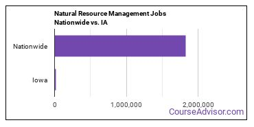 Natural Resource Management Jobs Nationwide vs. IA