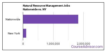 Natural Resource Management Jobs Nationwide vs. NY