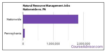 Natural Resource Management Jobs Nationwide vs. PA