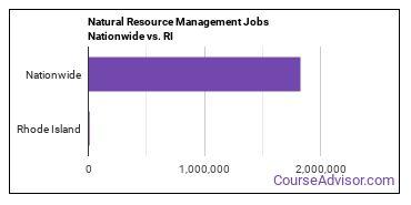 Natural Resource Management Jobs Nationwide vs. RI