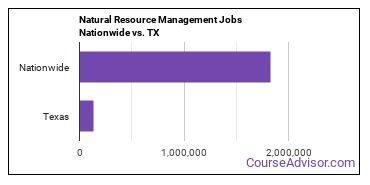 Natural Resource Management Jobs Nationwide vs. TX