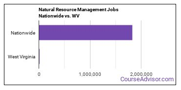 Natural Resource Management Jobs Nationwide vs. WV