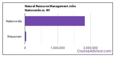 Natural Resource Management Jobs Nationwide vs. WI