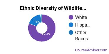 Wildlife Management Majors in AZ Ethnic Diversity Statistics
