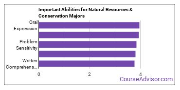 Important Abilities for natural resources and conservation Majors