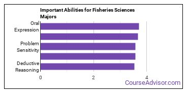 Important Abilities for fisheries Majors