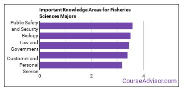 Important Knowledge Areas for Fisheries Sciences Majors