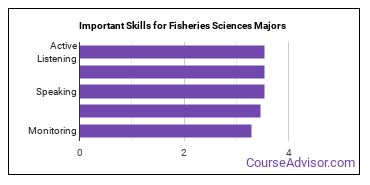 Important Skills for Fisheries Sciences Majors