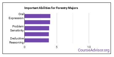 Important Abilities for forestry Majors